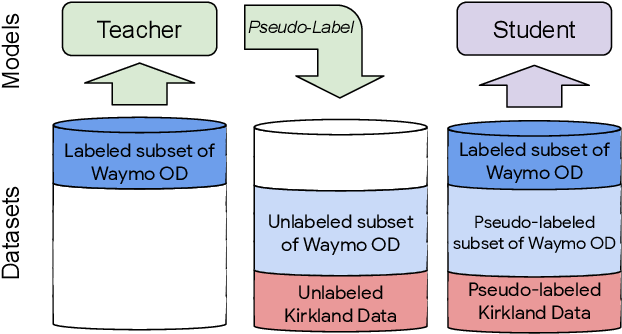 Figure 3 for Pseudo-labeling for Scalable 3D Object Detection