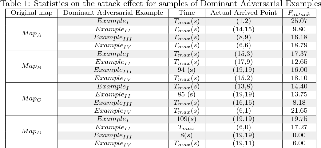 Figure 2 for Gradient Band-based Adversarial Training for Generalized Attack Immunity of A3C Path Finding