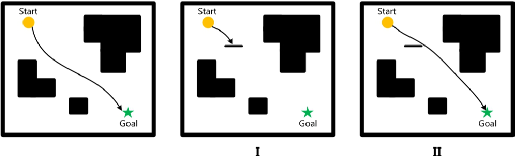 Figure 1 for Gradient Band-based Adversarial Training for Generalized Attack Immunity of A3C Path Finding