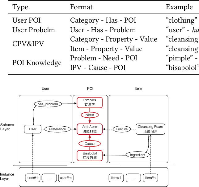 Figure 2 for AliMe KG: Domain Knowledge Graph Construction and Application in E-commerce