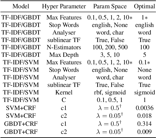 Figure 1 for Comparing Natural Language Processing Techniques for Alzheimer's Dementia Prediction in Spontaneous Speech