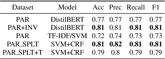 Figure 4 for Comparing Natural Language Processing Techniques for Alzheimer's Dementia Prediction in Spontaneous Speech