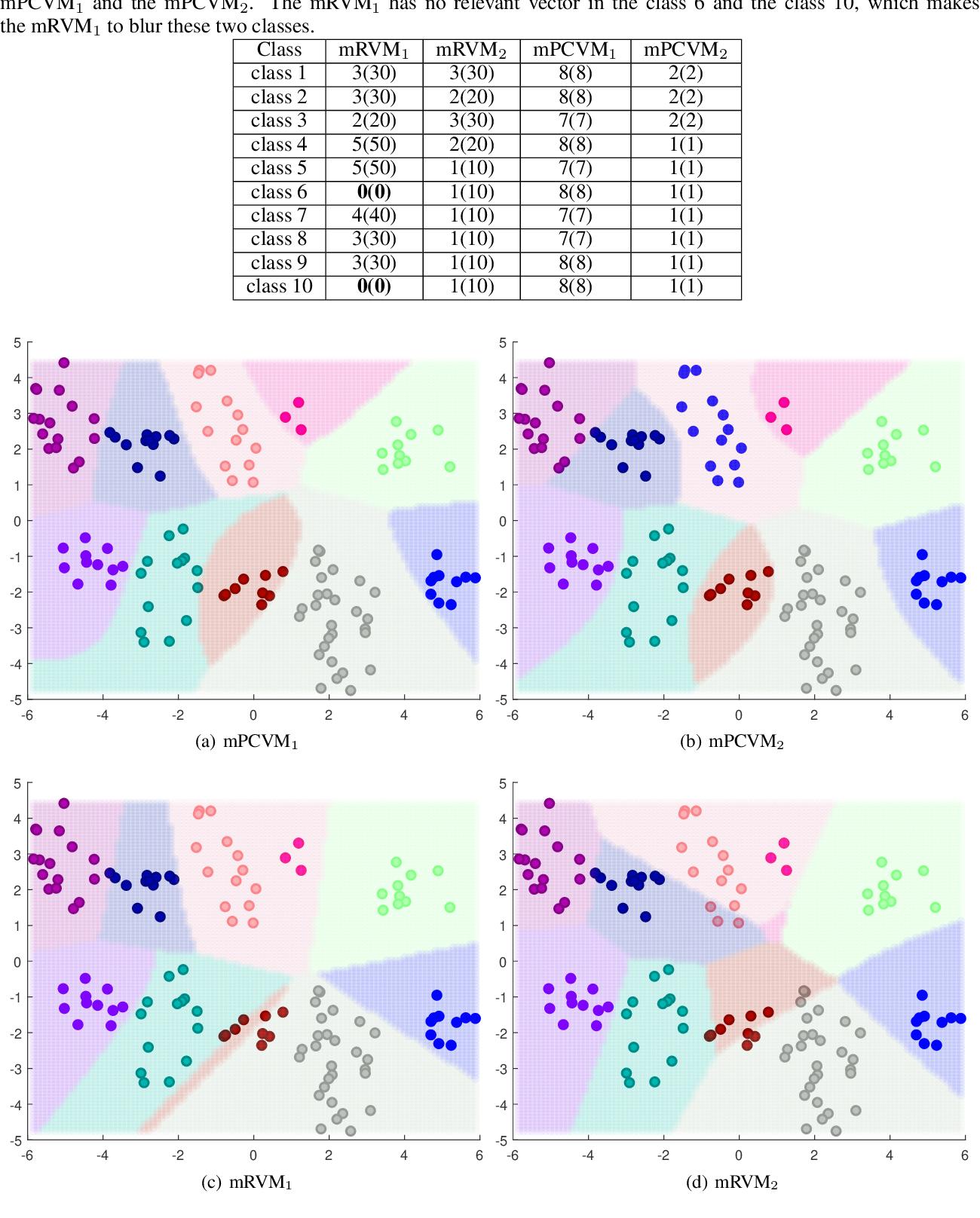 Figure 2 for Probabilistic Classification Vector Machine for Multi-Class Classification