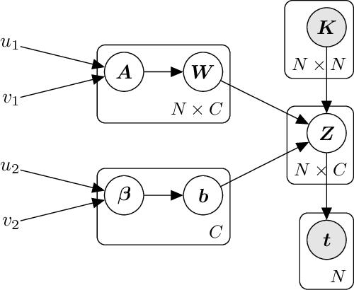 Figure 3 for Probabilistic Classification Vector Machine for Multi-Class Classification