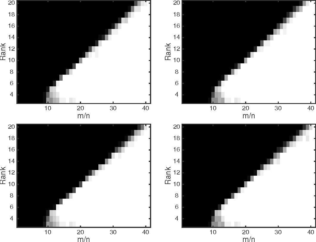 Figure 2 for Global Optimality of Local Search for Low Rank Matrix Recovery