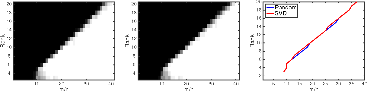 Figure 1 for Global Optimality of Local Search for Low Rank Matrix Recovery