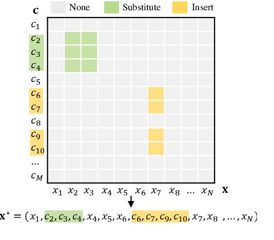 Figure 2 for Incomplete Utterance Rewriting as Semantic Segmentation
