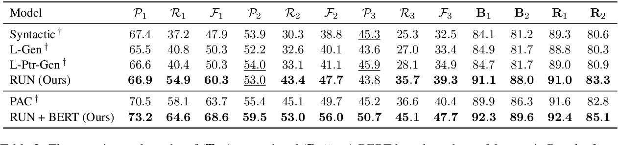 Figure 4 for Incomplete Utterance Rewriting as Semantic Segmentation