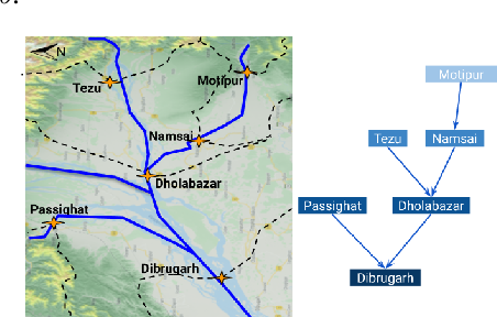Figure 1 for HydroNets: Leveraging River Structure for Hydrologic Modeling