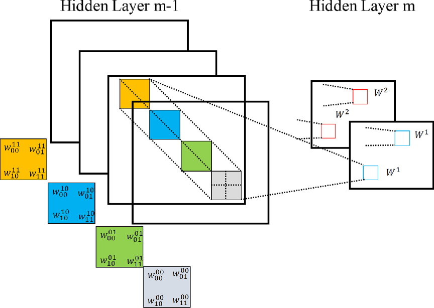 Figure 3 for Medical Image Analysis using Convolutional Neural Networks: A Review