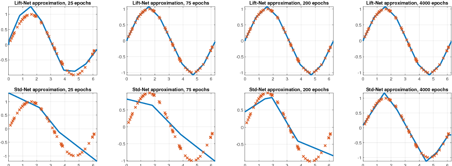 Figure 4 for Lifting Layers: Analysis and Applications