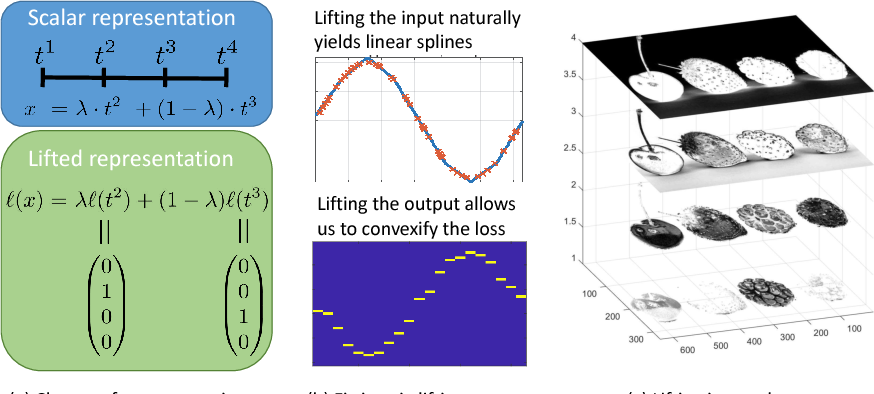 Figure 1 for Lifting Layers: Analysis and Applications