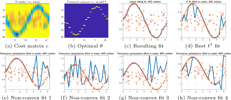 Figure 3 for Lifting Layers: Analysis and Applications