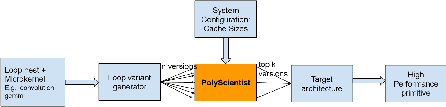 Figure 1 for PolyScientist: Automatic Loop Transformations Combined with Microkernels for Optimization of Deep Learning Primitives
