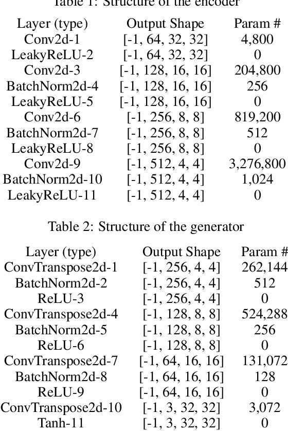 Figure 3 for Sinkhorn Natural Gradient for Generative Models