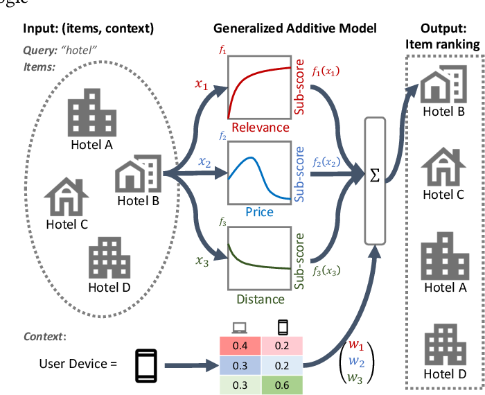 Figure 1 for Interpretable Learning-to-Rank with Generalized Additive Models