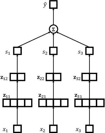 Figure 3 for Interpretable Learning-to-Rank with Generalized Additive Models