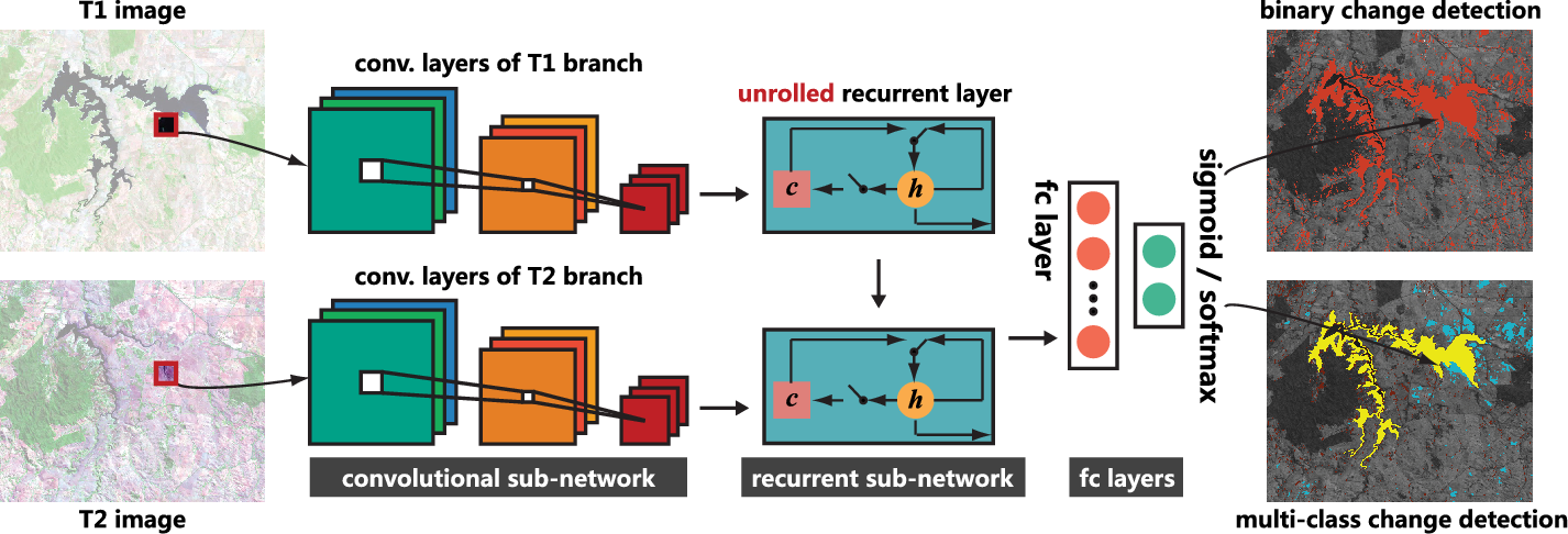 Figure 1 for Learning Spectral-Spatial-Temporal Features via a Recurrent Convolutional Neural Network for Change Detection in Multispectral Imagery