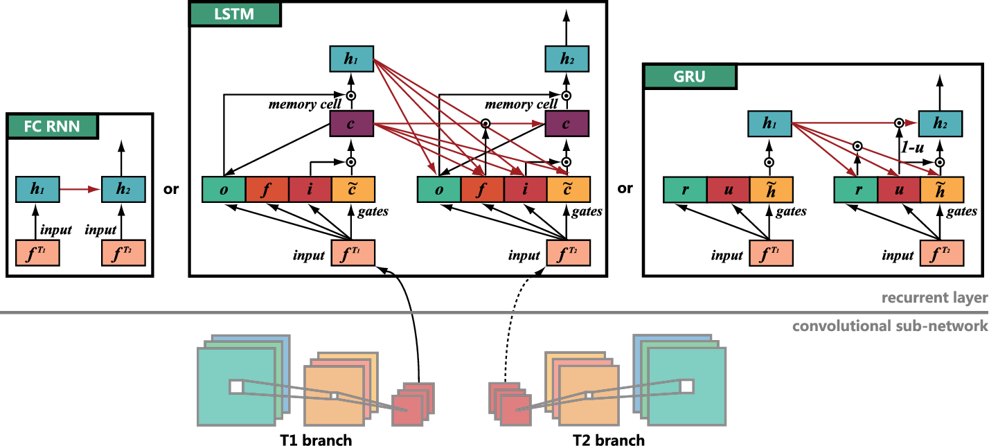 Figure 3 for Learning Spectral-Spatial-Temporal Features via a Recurrent Convolutional Neural Network for Change Detection in Multispectral Imagery