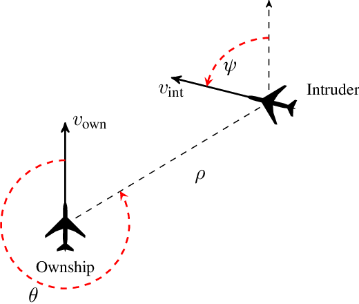 Figure 1 for Optimizing Collision Avoidance in Dense Airspace using Deep Reinforcement Learning