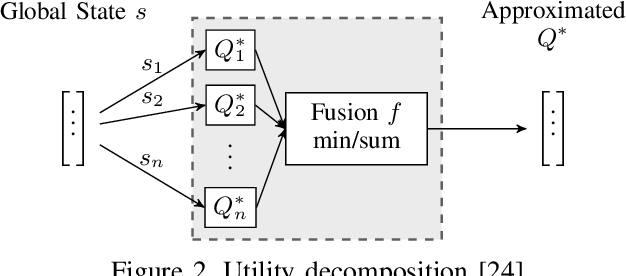Figure 4 for Optimizing Collision Avoidance in Dense Airspace using Deep Reinforcement Learning