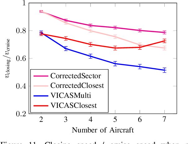Figure 3 for Optimizing Collision Avoidance in Dense Airspace using Deep Reinforcement Learning