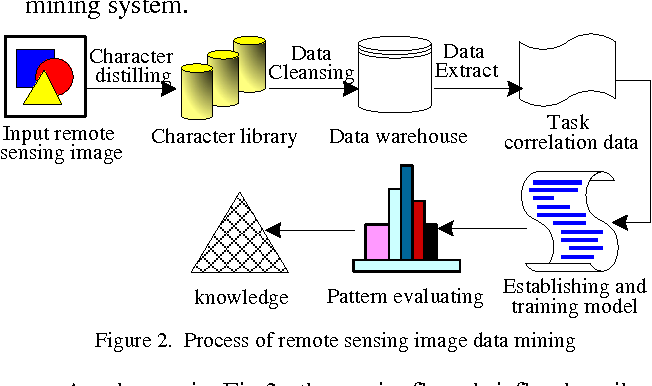 A study of spatial data mining architecture and technology figure 2 ccuart Images
