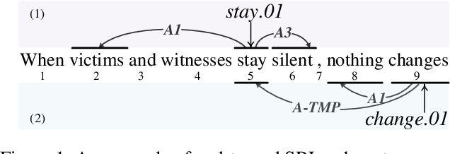 Figure 1 for End-to-end Semantic Role Labeling with Neural Transition-based Model