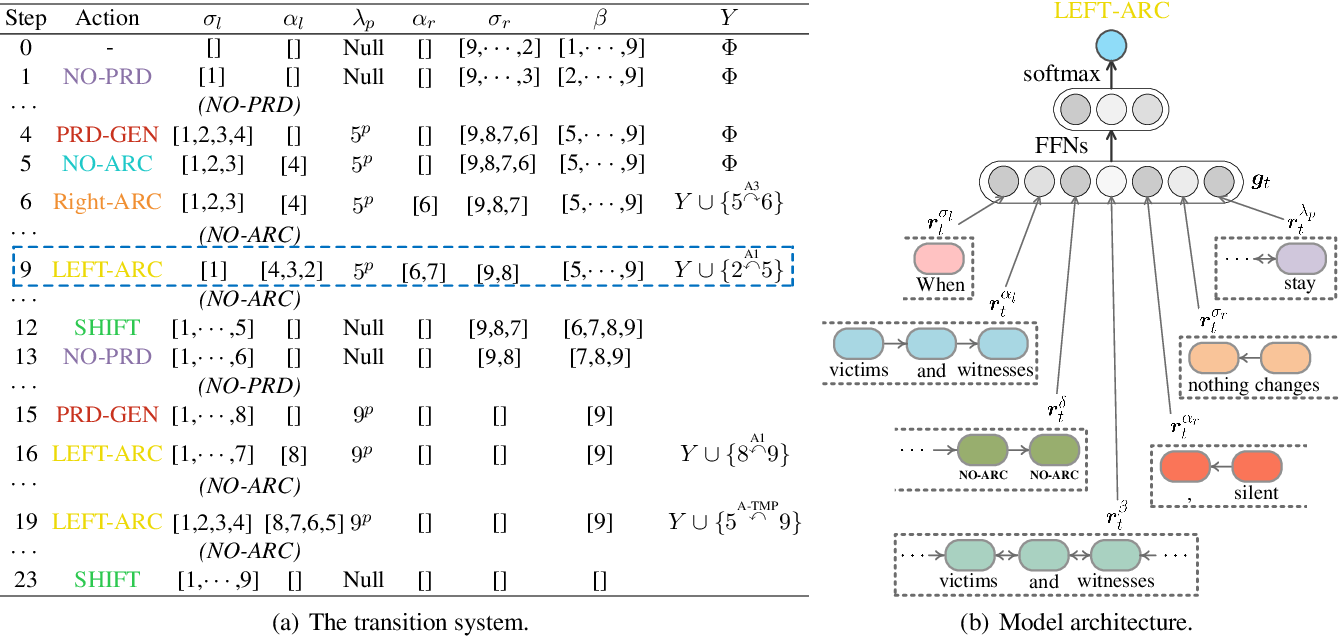 Figure 3 for End-to-end Semantic Role Labeling with Neural Transition-based Model