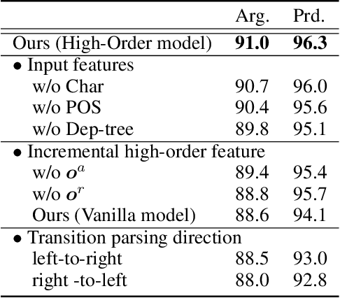 Figure 4 for End-to-end Semantic Role Labeling with Neural Transition-based Model
