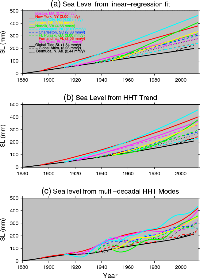 Figure 2 from Sea level rise, spatially uneven and