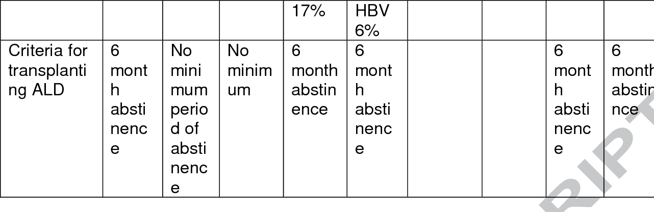 Table 8 from Burden of liver diseases in the world
