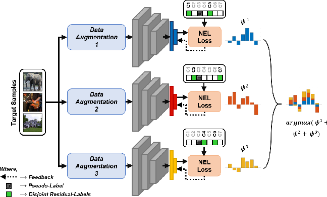Figure 1 for Adaptive Pseudo-Label Refinement by Negative Ensemble Learning for Source-Free Unsupervised Domain Adaptation