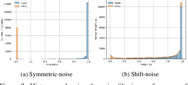Figure 3 for Adaptive Pseudo-Label Refinement by Negative Ensemble Learning for Source-Free Unsupervised Domain Adaptation