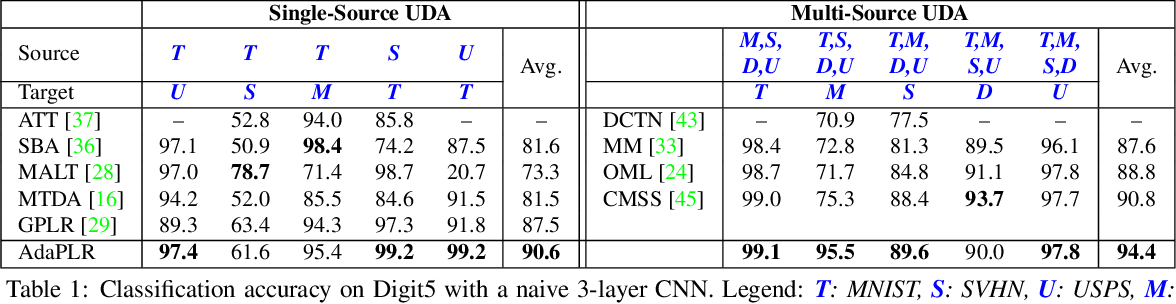 Figure 2 for Adaptive Pseudo-Label Refinement by Negative Ensemble Learning for Source-Free Unsupervised Domain Adaptation