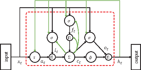 Figure 1 for Long Short-Term Memory based Convolutional Recurrent Neural Networks for Large Vocabulary Speech Recognition