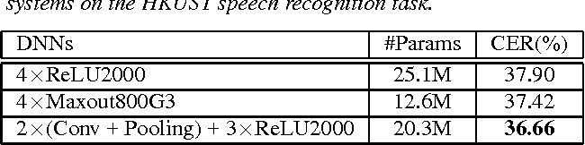 Figure 2 for Long Short-Term Memory based Convolutional Recurrent Neural Networks for Large Vocabulary Speech Recognition