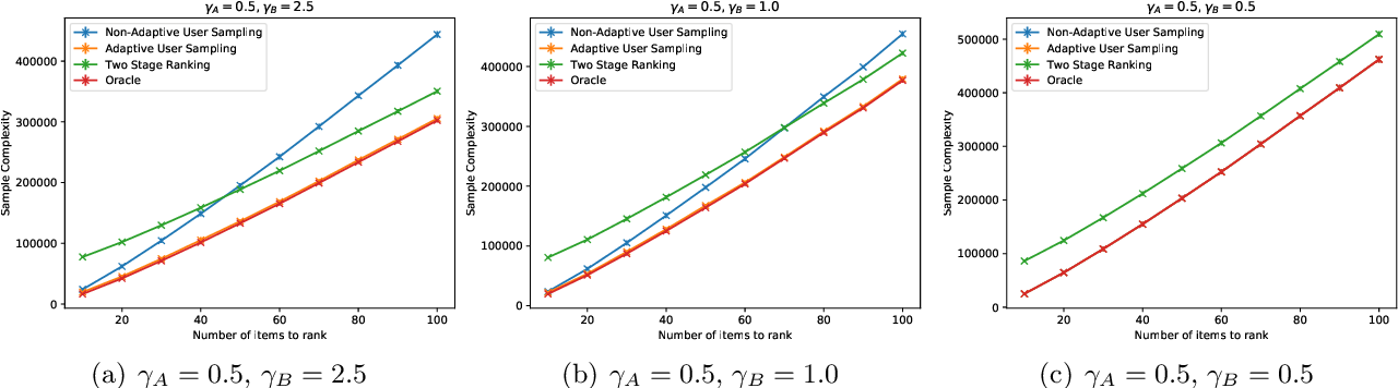 Figure 1 for Adaptive Sampling for Heterogeneous Rank Aggregation from Noisy Pairwise Comparisons