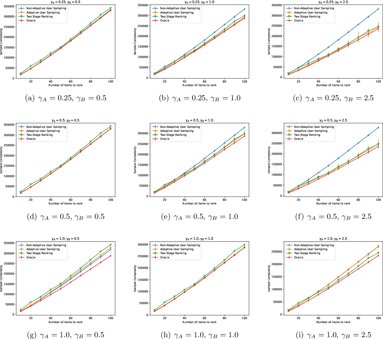 Figure 2 for Adaptive Sampling for Heterogeneous Rank Aggregation from Noisy Pairwise Comparisons
