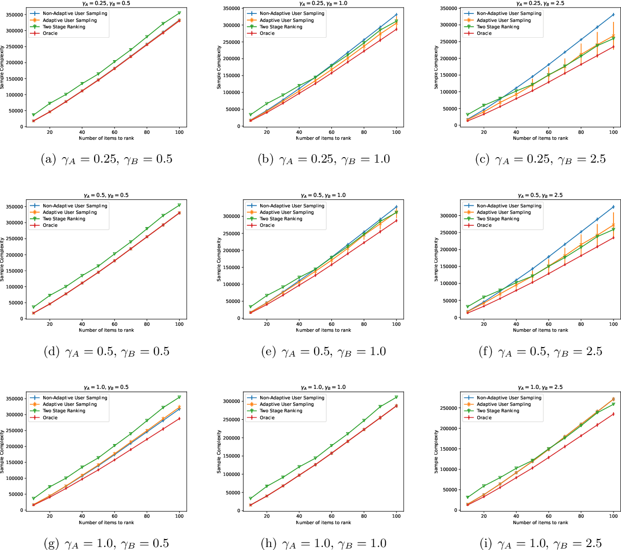 Figure 3 for Adaptive Sampling for Heterogeneous Rank Aggregation from Noisy Pairwise Comparisons