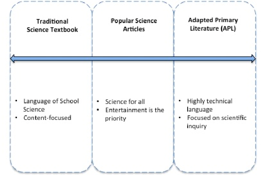 Figure 5 from A Teacher's Journey: Making Sense of How