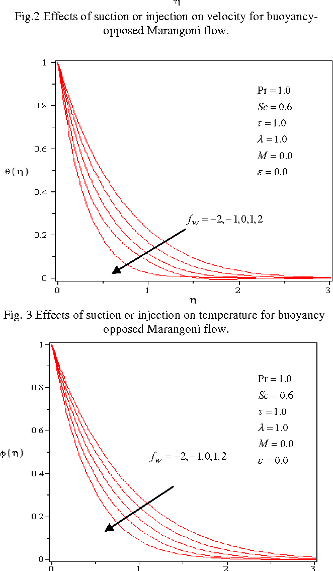 Fig. 4 Effects of suction or injection on concentration for buoyancyopposed Marangoni flow.