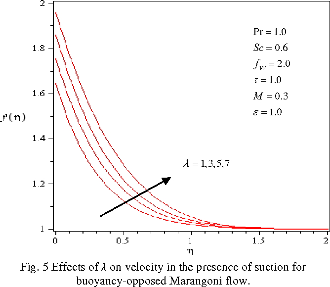 Fig. 5 Effects of λ on velocity in the presence of suction for buoyancy-opposed Marangoni flow.