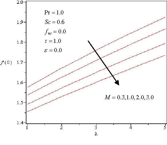 Fig. 11 Effects of λ and M on wall velocity )0(f ′ .