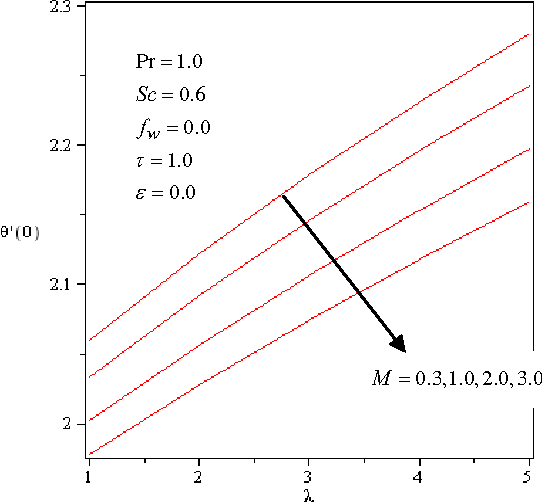 Fig. 12 Effects of λ and M on the surface heat transfer coefficient )0(θ ′−
