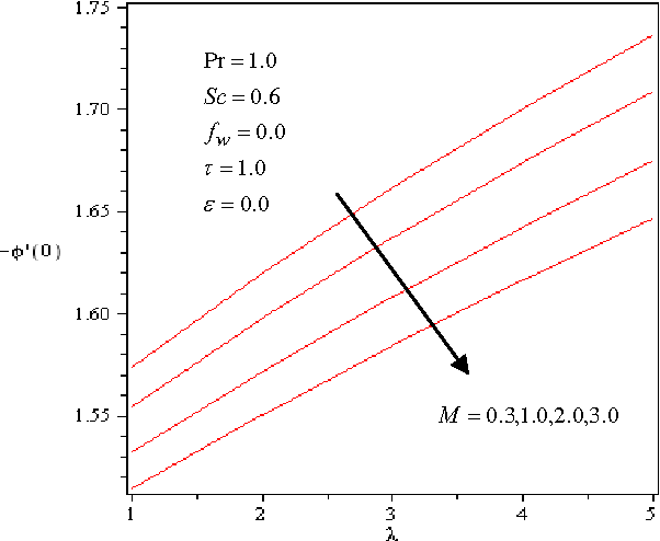 Fig. 13 Effects of λ and M on the surface mass transfer coefficient )0(φ ′−