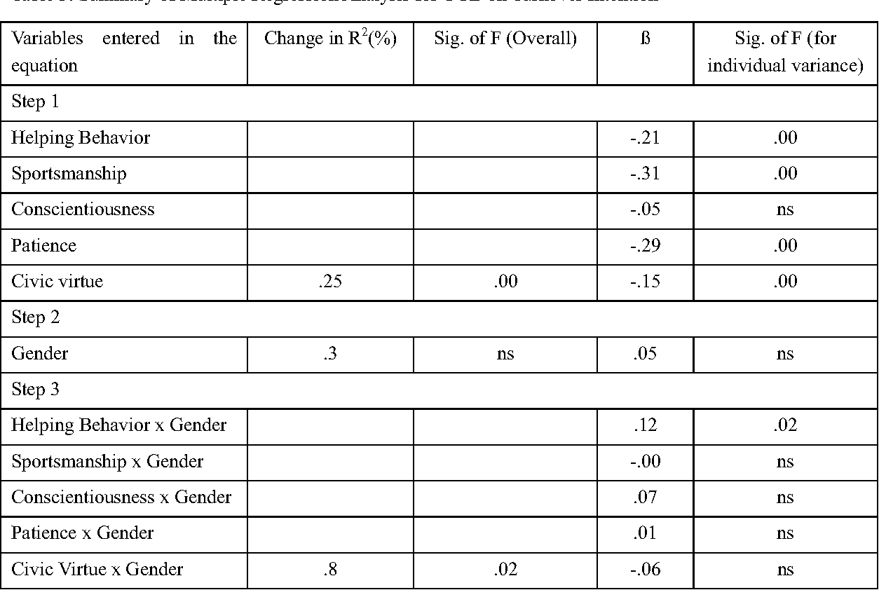 Table 3. Summary of Multiple Regression Analysis for OCB on Turnover Intention