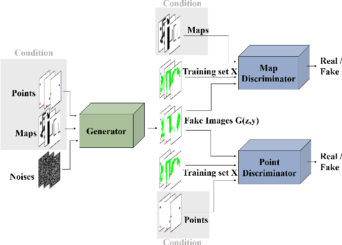 Figure 3 for Generative Adversarial Network based Heuristics for Sampling-based Path Planning