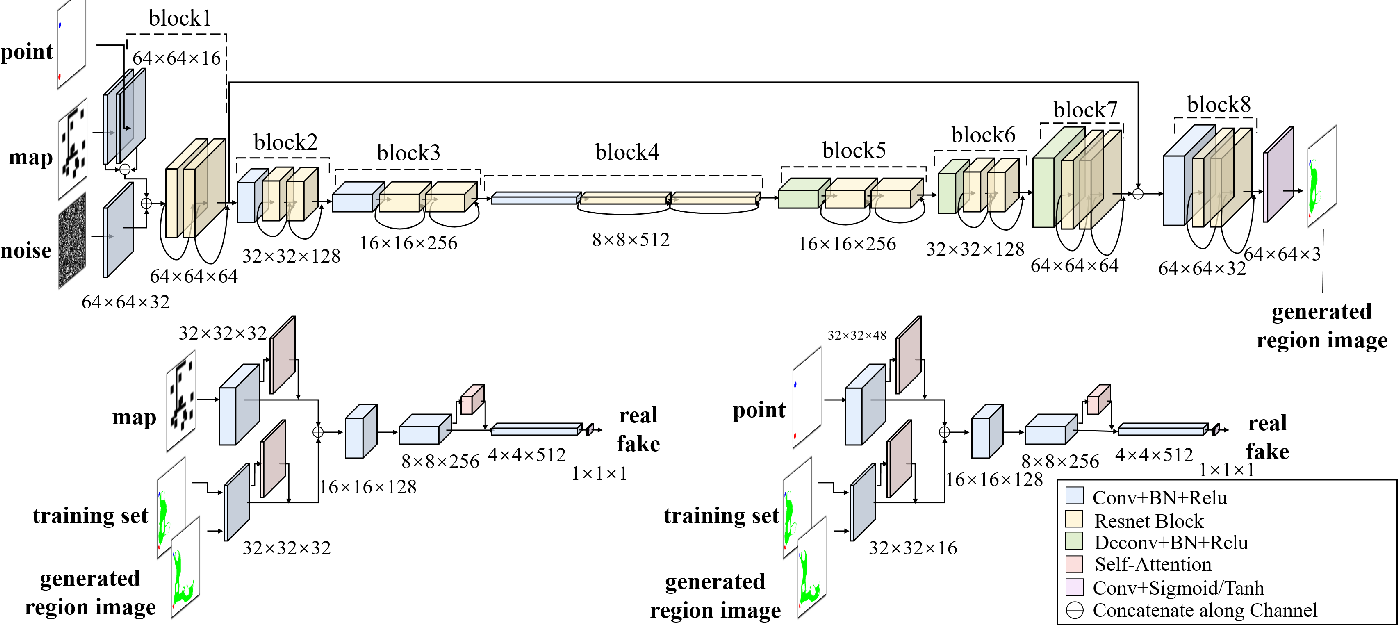 Figure 4 for Generative Adversarial Network based Heuristics for Sampling-based Path Planning