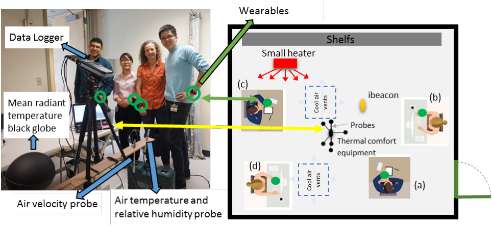 Figure 1. Participants and equipment layout for pilot study